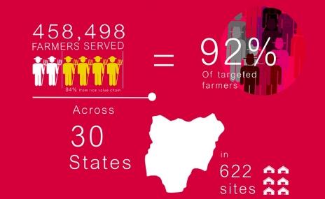 GES Nigeria Dry Season Report2